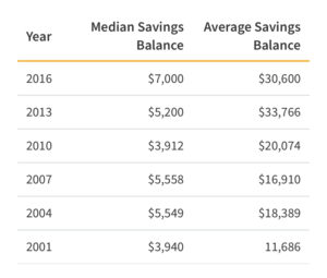 US Household Savings Balances