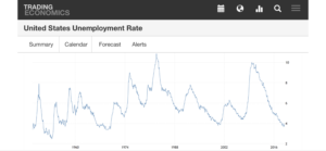 United States Unemployment Chart